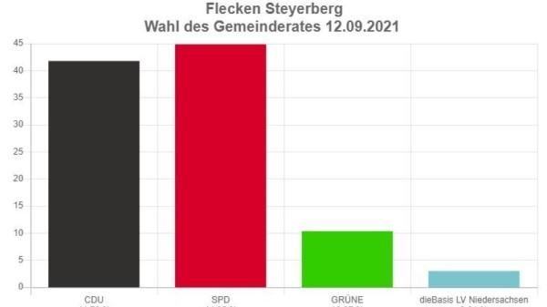 SPD-Wahlergebnis
